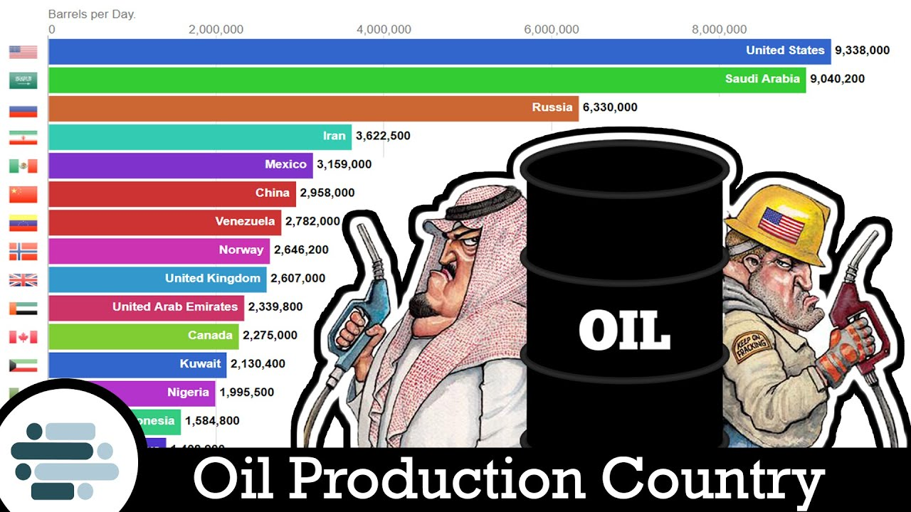 Top 15 Largest Crude Oil Production Country (1994 - 2019 ...