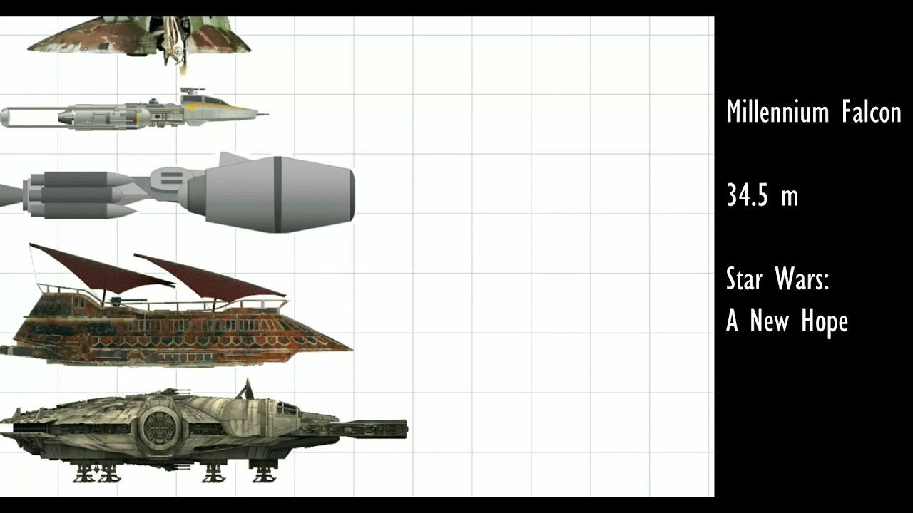 Size Comparison Of All Ships In Star Wars The Original