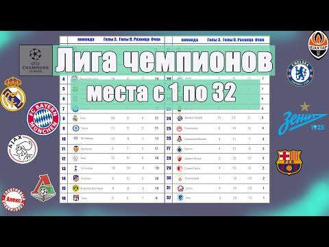 Лига Чемпионов. Итоговая таблица. Места с 1 по 32-е