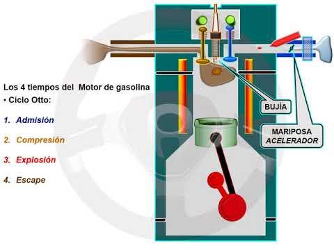 Ciclo Atkinson de 5 tiempos del motor de gasolina (1/3)