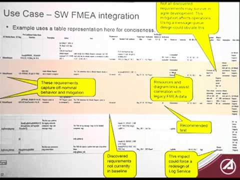 Using SysML to Support Software FMEA, Phillip Schmidt, Aerospace
