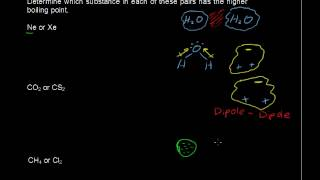 What are the Basics of Intermolecular Forces? - Chemistry Tips