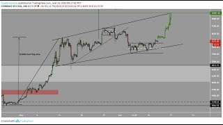 Bitcoin retests 8000 successfully   Now onto $8200 then $9000   Litecoin halving craze