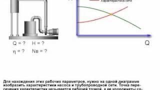 Рабочие параметры центробежного насоса(Как определить рабочие параметры центробежного насоса показано в этом видео уроке., 2011-01-19T13:59:51.000Z)