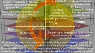 Quantum Mechanics a simple explanation, time dilation within a Universe of continuous creation