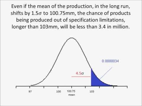 Application of Statistical Analysis: Six Sigma is easy