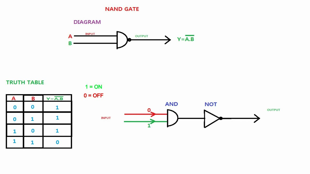 nand gate logic diagram and logic output youtube logic diagram of master slave d flip flop using nand gates logic diagram of nand gate [ 1280 x 720 Pixel ]
