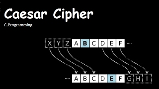 Caesar Cipher C Program