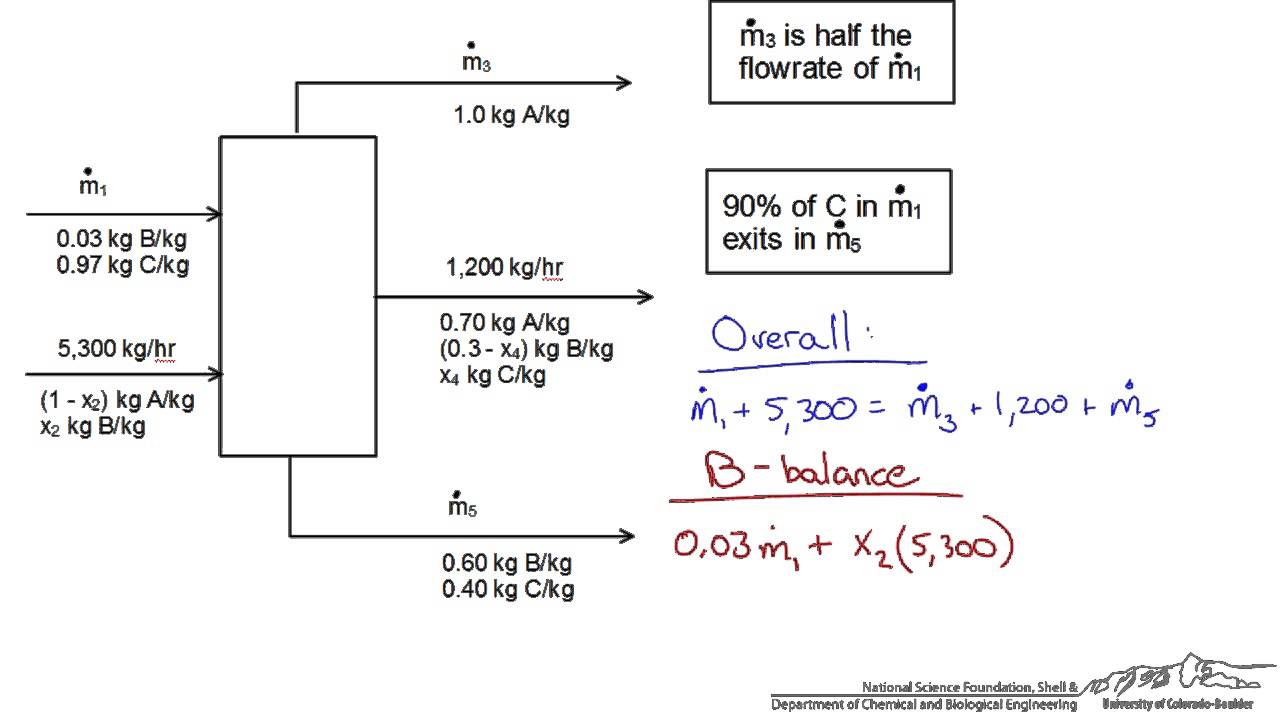 proces flow diagram mas balance [ 1280 x 720 Pixel ]