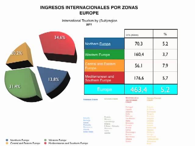 Analisis Turistico Internacional-España-Canarias