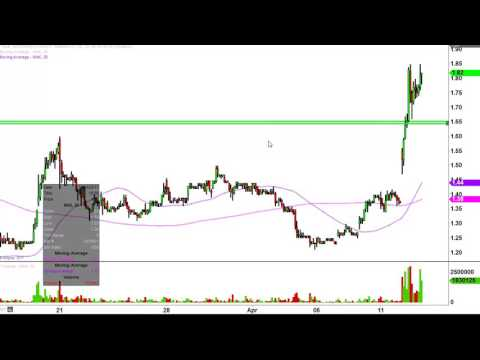 Northern Dynasty Minerals Ltd - NAK Stock Chart Technical Analysis for 04-12-17