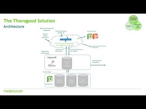 Take Control Of Your Solvency 2 & Lloyd's Submissions With Thorogood & Anaplan