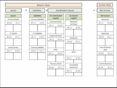 ... (Debits And Credits) On Balance Sheet And Income Statement - YouTube