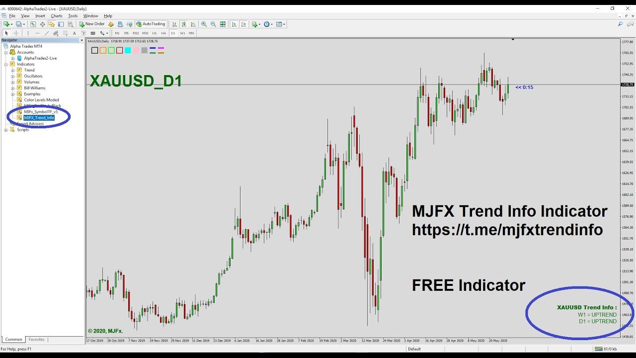 XAUUSD là gì? Chiến lược giao dịch vàng hiệu quả trong forex - blogger.com