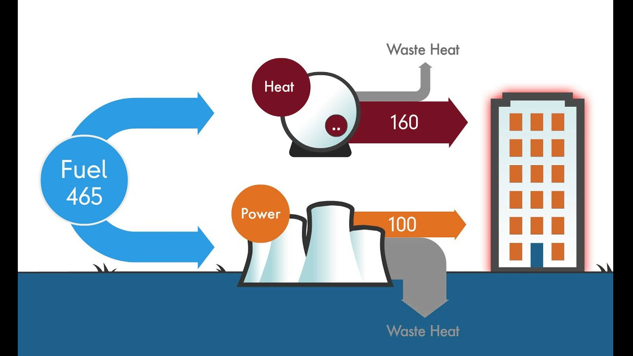 What Is Combined Heat And Power Chp Youtube Geothermal Energy Plant Diagram