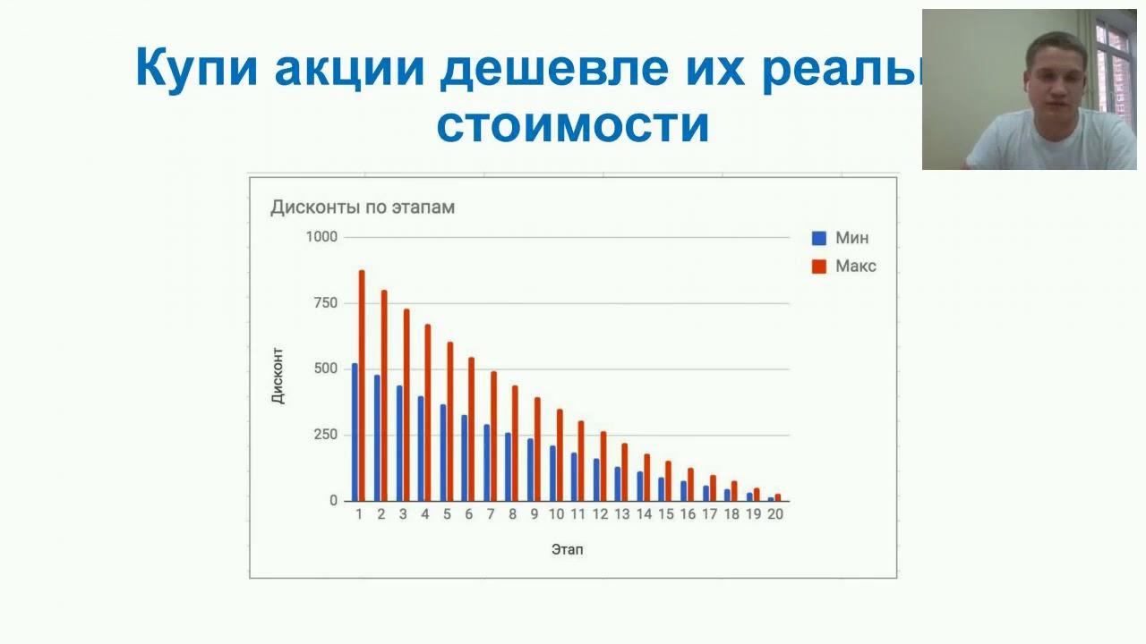 Сколько инвестировать в проект кредиты под залог г москва