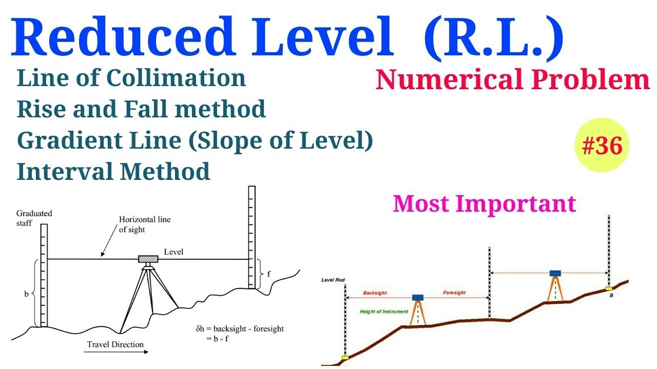 Reduced Level (RL) of Points with Gradient (Slope) || Two ...