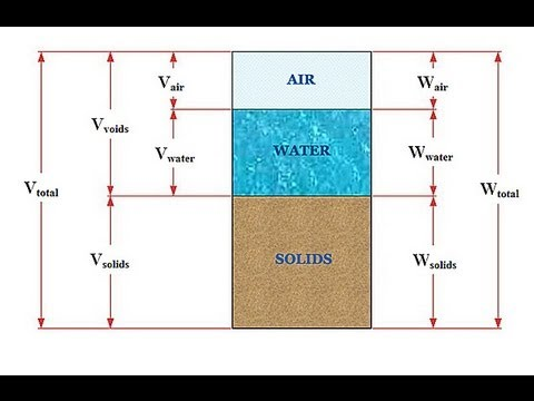 Soil mechanics 101 phase relations youtube for Soil 3 phase diagram