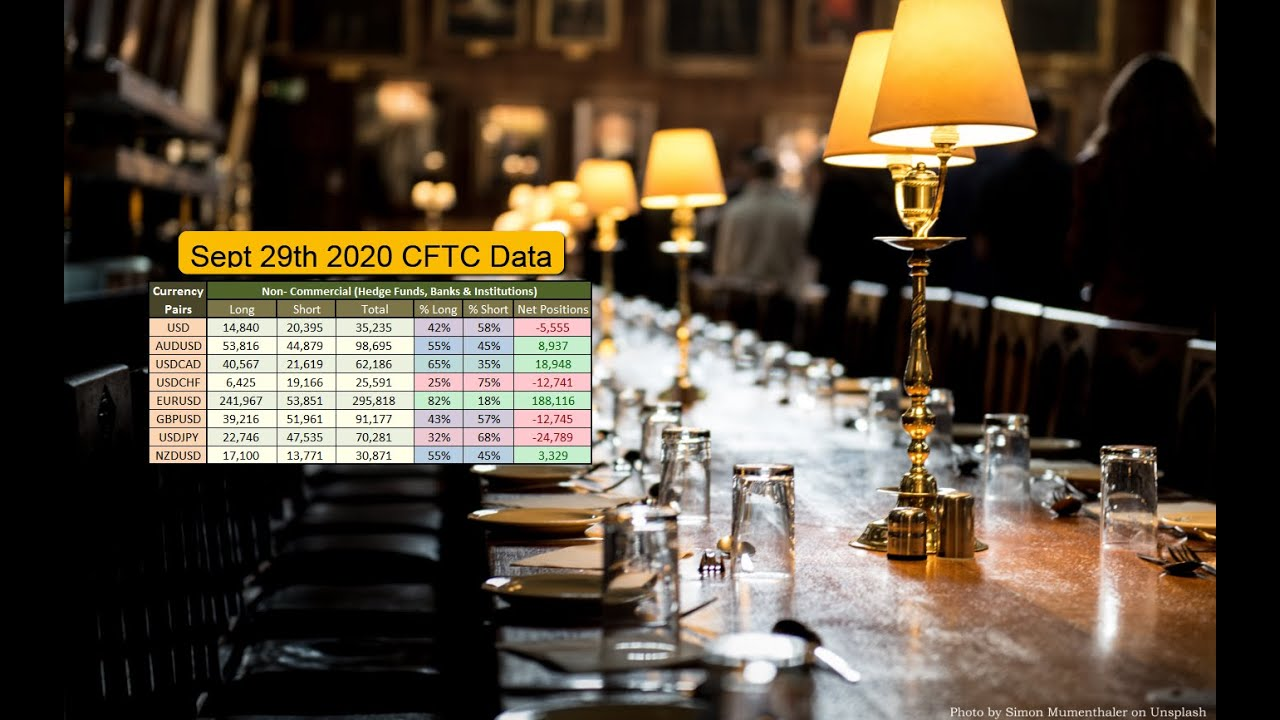 Institutional FOREX positions as of September 29th 2020 based on CFTC and Supply and Demand