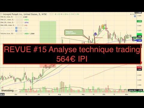 REVUE #15 Analyse technique trading 564€ IPI 1