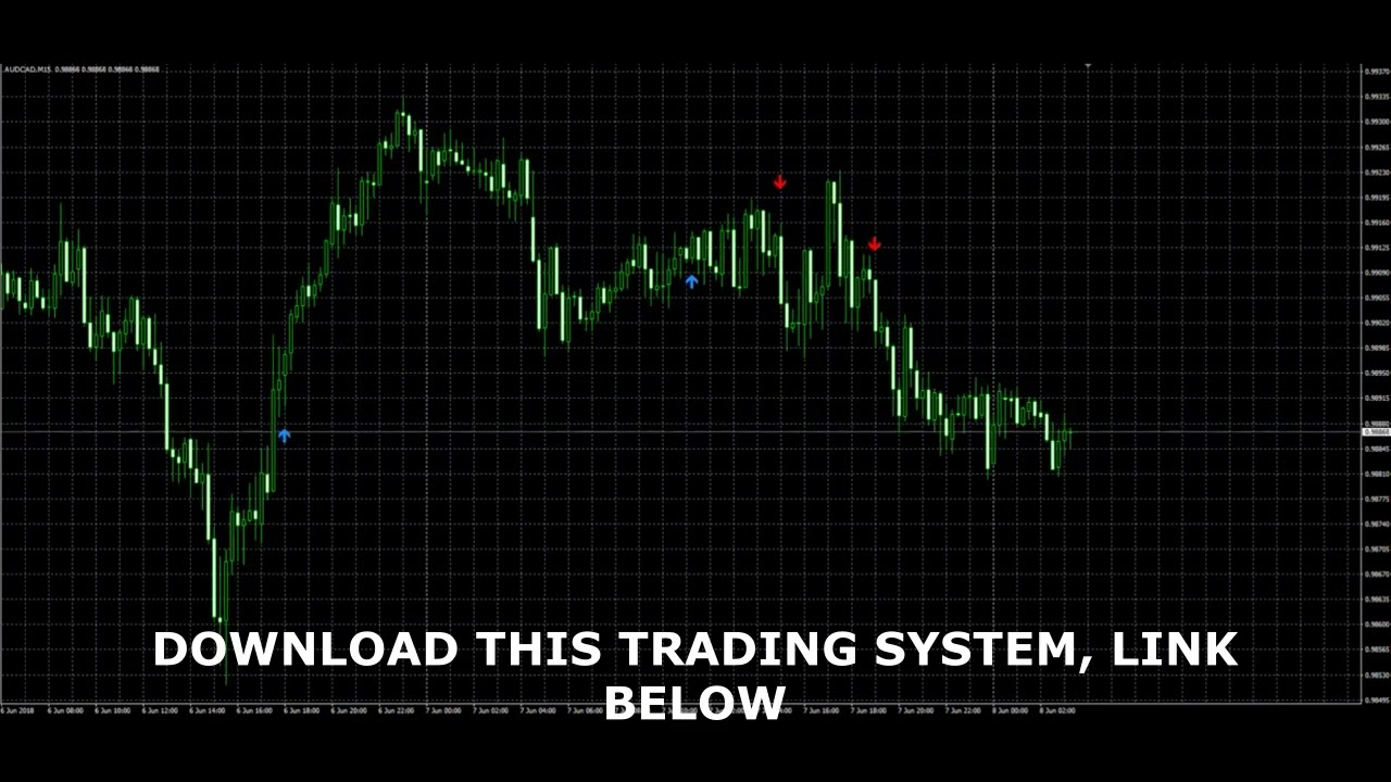 Rsi Divergence Trading Strategy Forex System Signal Scalping Youtube