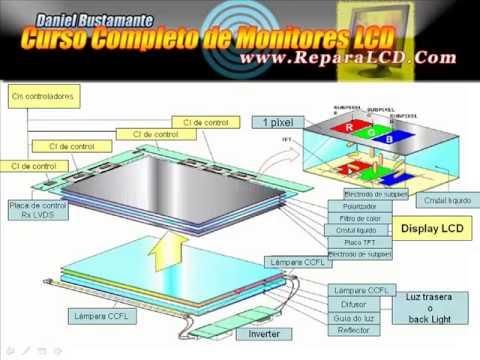 La pantalla LCD como funciona