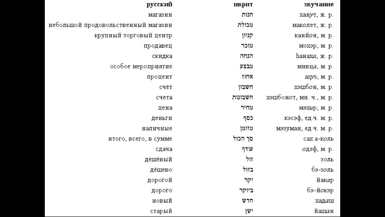 САМОУЧИТЕЛЬ ИВРИТА ДЛЯ НАЧИНАЮЩИХ СКАЧАТЬ БЕСПЛАТНО