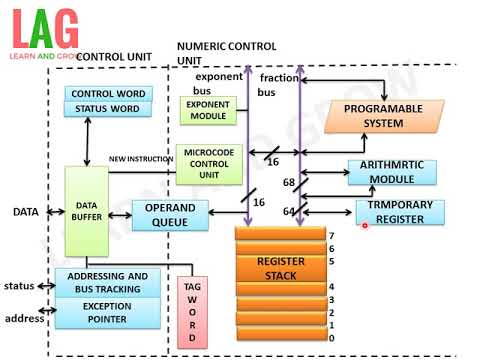 8087 INTERNAL ARCHITECTURE(हिन्दी )!LEARN AND GROW