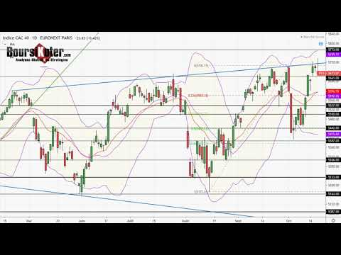 CAC 40   Analyse technique du 17-10-2019 par boursikoter