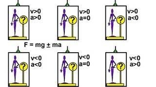 Physics - Mechanics: Tнe Elevator (1 of 2) A General Discussion of weight and tension.