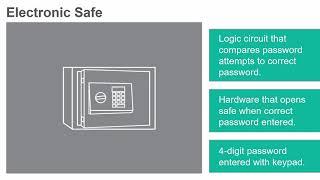 Electronic Safe - Application Lab #2