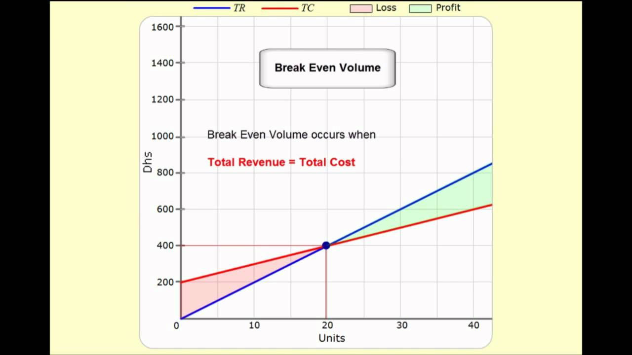how to find the breakeven point on a graph