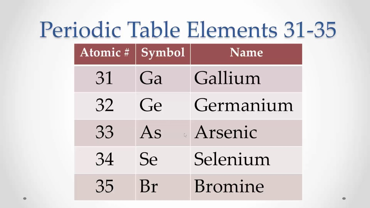 Periodic table of the elements rap youtube interactive led periodic mendeleev 39 s periodic law and periodic table youtube urtaz Gallery