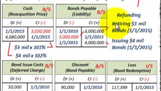 Bond Retirement (Bond Refunding, Replacing Current Bond Issue With New Bond Issue)