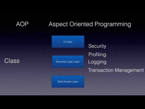 What is AOP - Aspect Oriented Programming