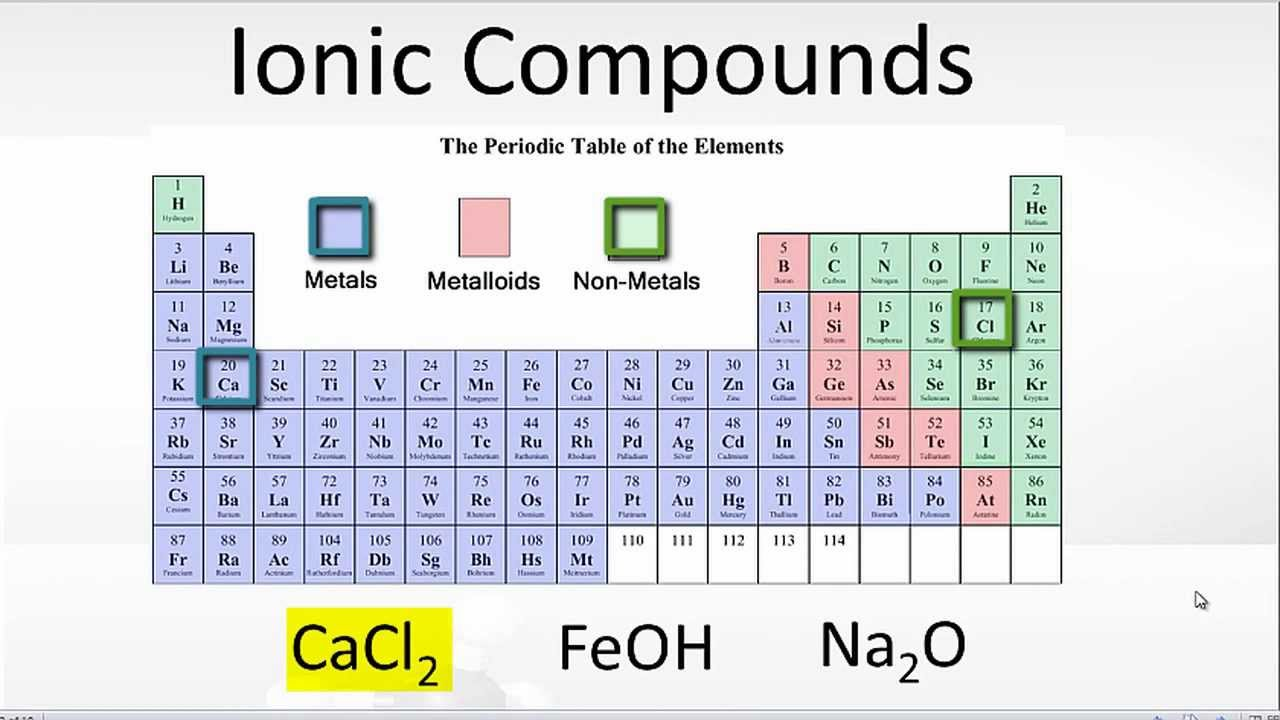 Examples of ionic bonding youtube gamestrikefo Choice Image