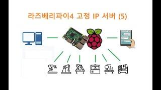 라즈베리파이4 고정 IP 서버로 사용하기 (5) [두원…