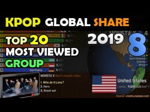 [ 2019. 8 ] TOP20 Most Viewed KPOP Group / Global Share
