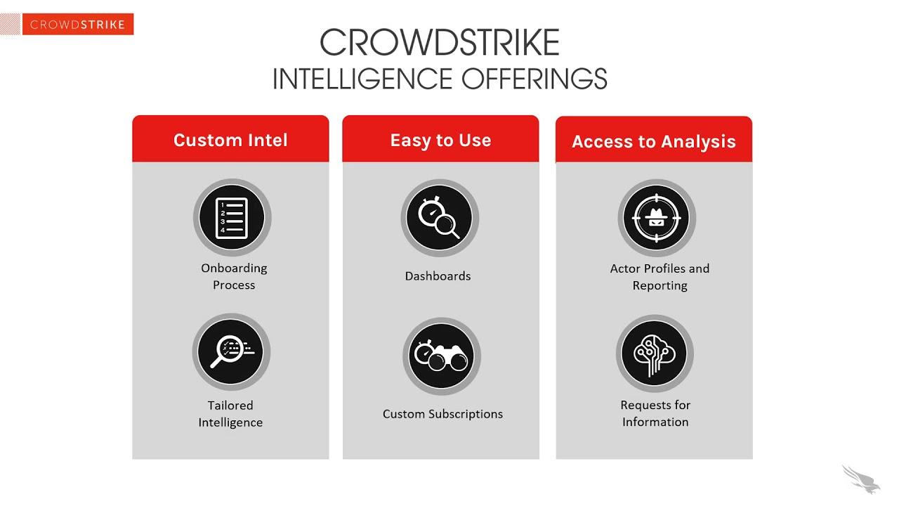 Threat Intelligence the CrowdStrike Way
