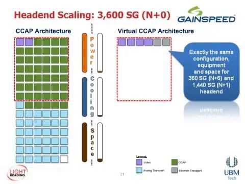 Virtualizing CCAP: Developing A Distributed Access Architecture - A Light Reading Webinar