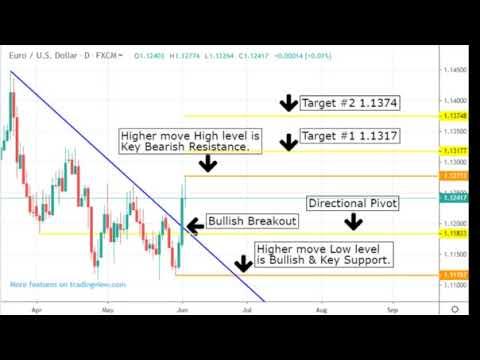 Free chart analysis forex