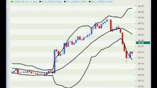 Forex Trading - Best of 2009 - Triple B Breakout for AAA Results