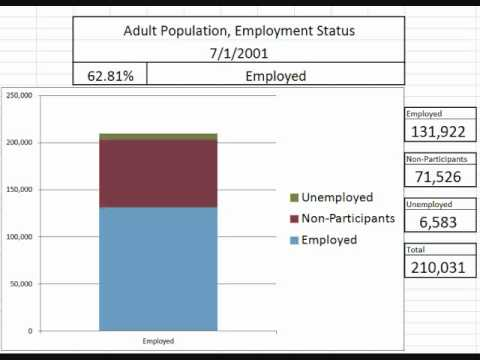 Animated Chart: Adult Population Labor Force Status