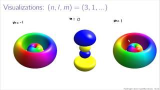 Hydrogen atom wavefunctions