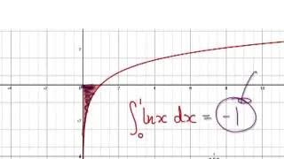Video 2412 - Improper Integrals, ln x, from 0 to 1, Practice