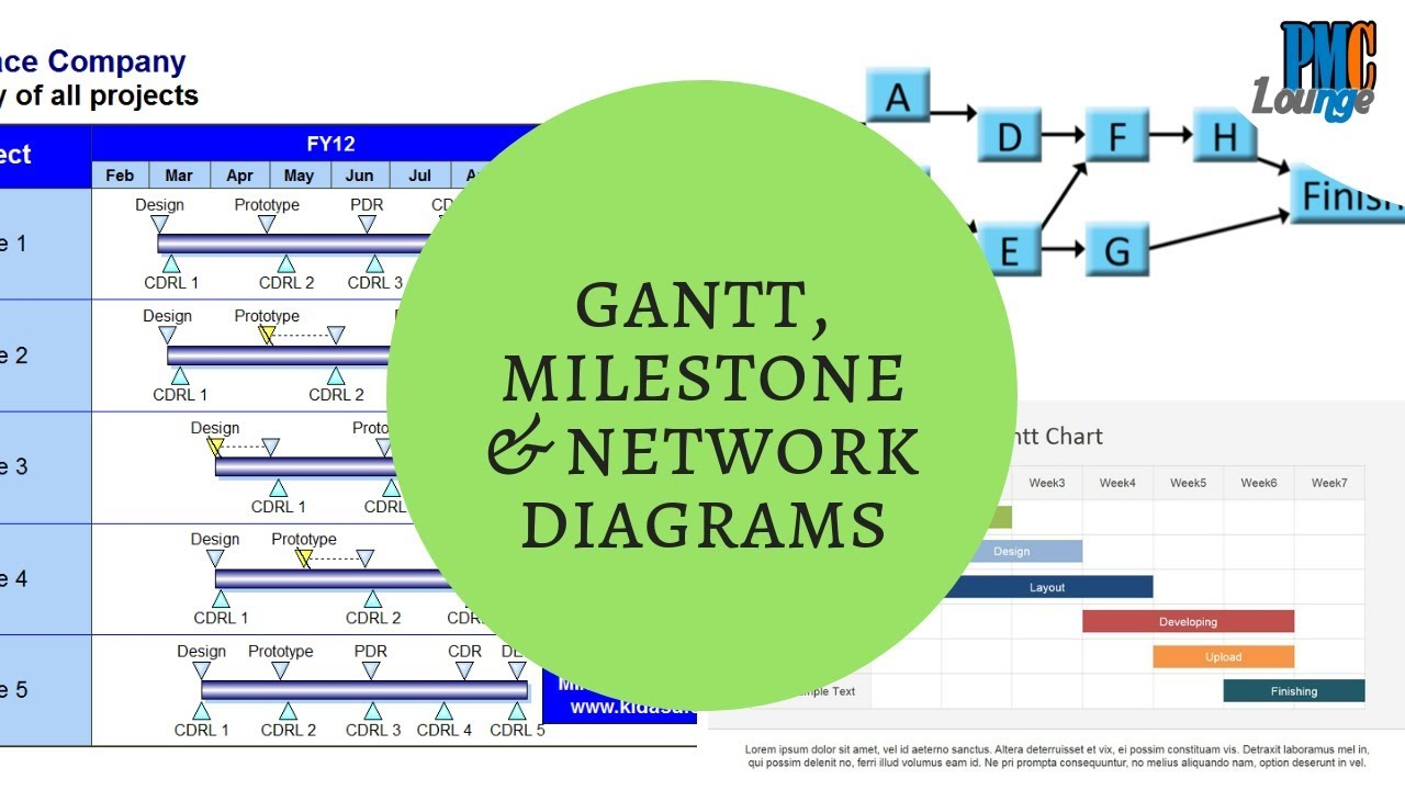 Milestone Chart  Gantt Chart And Network Diagrams