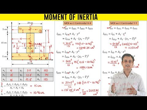 Moment Of Inertia Of An I Section