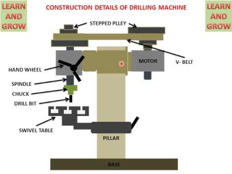 DRILLING MACHINE (PARTS AND FUNCTIONS) हिन्दी ! LEARN AND GROW