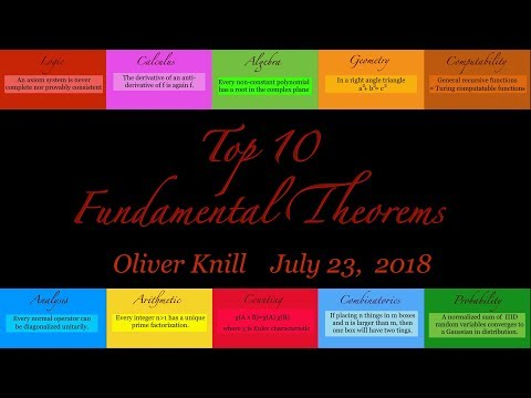 Top 10 Fundamental Theorems in Mathematics