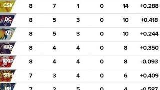 IPL 2019 new latest points table 16/4/2019/IPL 2019 today latest points table/2019 IPL points table
